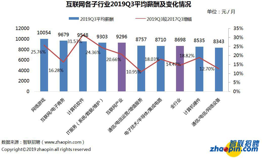 <b>报告:三季度互联网产业平均月薪9296元,领先全行业</b>