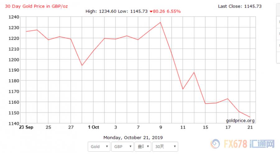 梦幻西游新区怎么赚钱:黄金交易提醒:净多头持仓跌至4个月低点!但黄金仍维持大部分涨幅,脱欧大戏一触即发