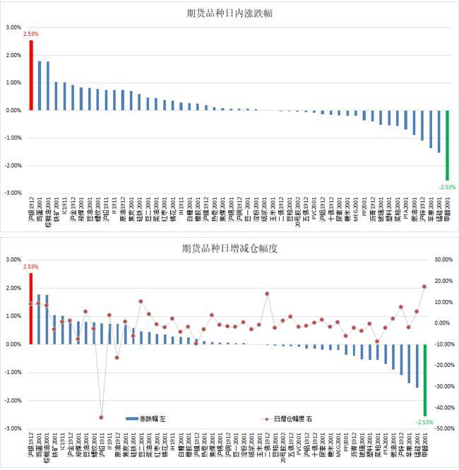 云数据:商品延续一周反弹 农产品领航
