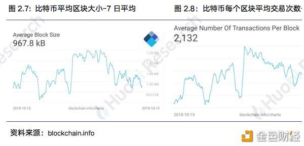 火币研究院:本周区块链资产总市值比上周上涨4.09%