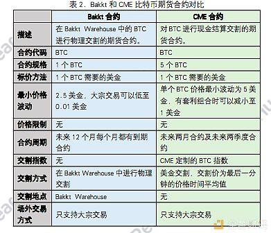 火币研究院:从Bakkt上线看传统机构布局数字资产之路