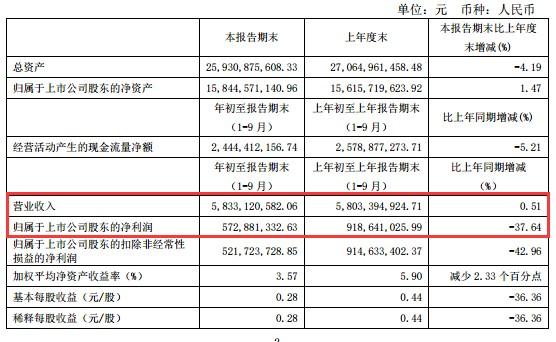 A档案丨白云机场股价闪崩,三季度净利同比下降37%!券商指出两方面拖累Q3收入增速