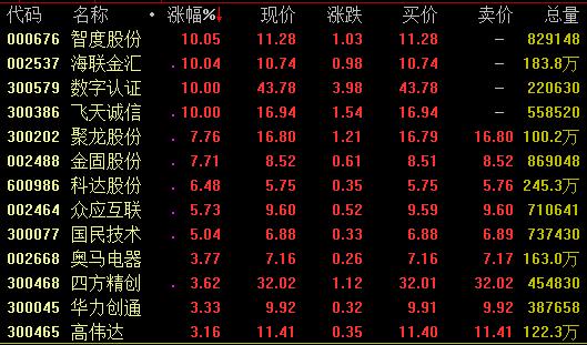 """消息面上,据报道,10月28日,在首届""""2019外滩金融峰会""""上,中国国际经济交流中心副理事长黄奇帆认为,中国人民银行对于数字货币的研究已经有五六年,已趋于成熟,中国人民银行很可能是全球第一个推出数字货币的央行。"""