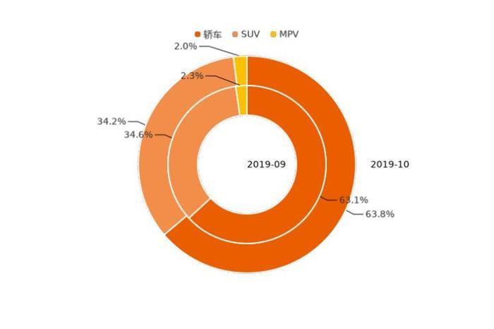 10月新能源购车热情下降