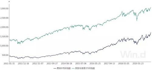 互联网泡沫重演?美股半导体行业危机浮现