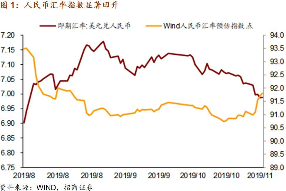 【招商宏观】通胀与中美经贸关系决定短期市场走势——一图一观点(2019年第44期)