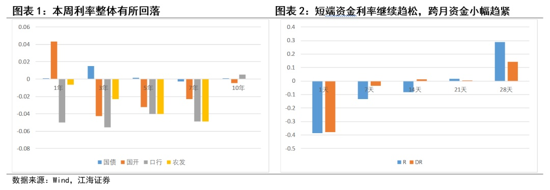 中小银行需管好自身流动性——江海证券债券团队看市场系列20191110