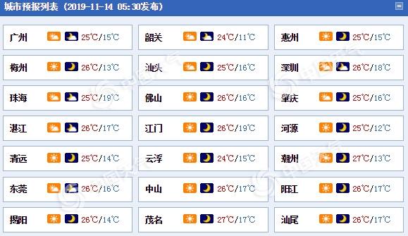 冷空气南下影响广东 各地平均气温下降3到5℃