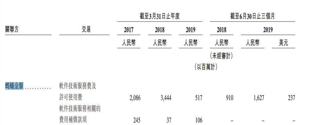 """""""阿里巴巴将赴港IPO:马云拥有蚂蚁金服约50%表决权 ,将减持至不超过8.8%"""