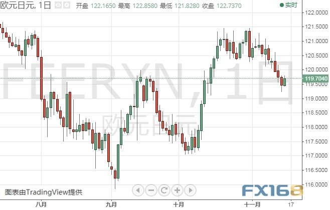 (欧元/日元日线图 来源:FX168财经网)