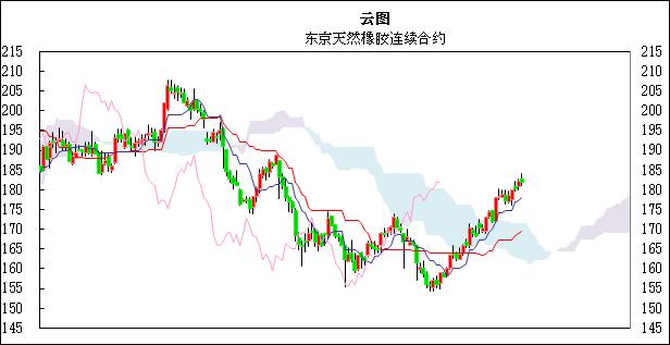 国际橡胶日评:上海市场小幅走低,东京橡胶很难维持涨势