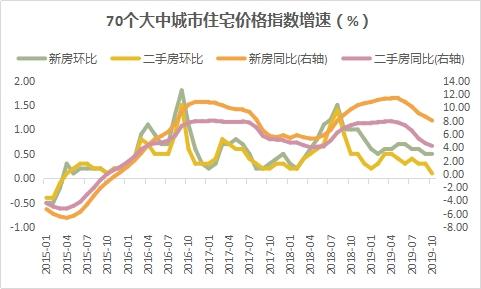 夏丹:量升价稳是年末楼市主基调