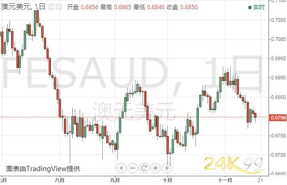 (澳元/美元日线图 来源:24K99)