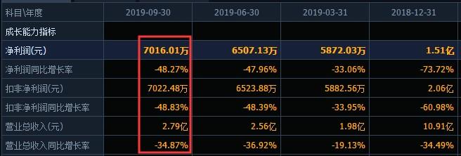 议市厅丨天夏智慧16亿元收入真实性存疑股价反涨停?前三季度净利几乎腰斩,曾多次为关联方提供担保