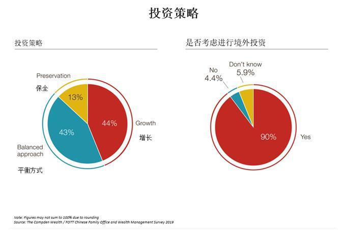 《2019年中国家族财富与家族办公室调研报告》显示:中国家族资产配置类别呈现多样化 私募股权比公开市场更受欢迎