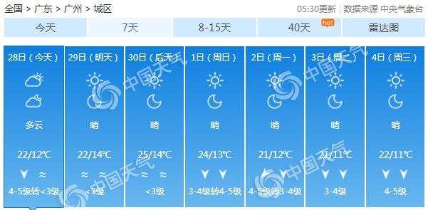 冷空气频繁!广东晴朗干燥持续 周末气温再降