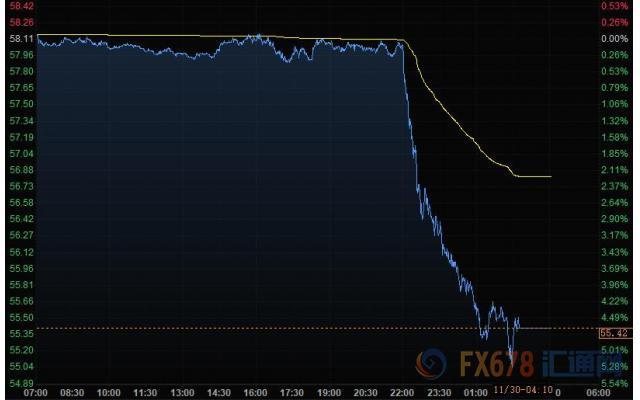 11月30日财经早餐:美元倒V反转,黄金升至一周高位,美油创两个半月来最大跌幅