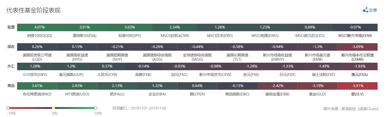 11月,全球风险资产表现突出(来源:线索《Clues》)