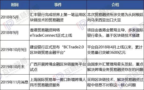 贸易与区块链融合 中国企业、组织已经做了这些