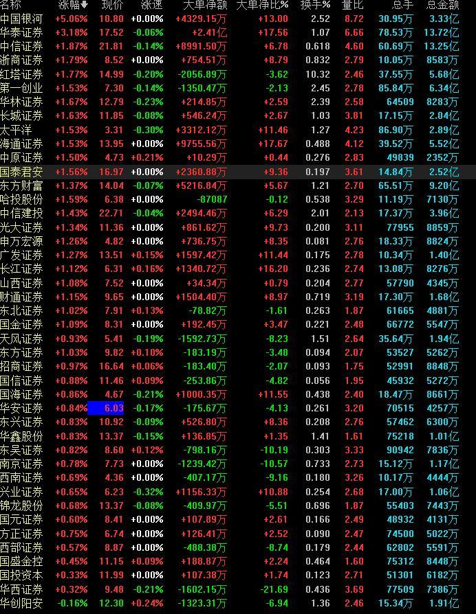 券商股只在周末朋友圈刷涨停?大利好刺激下,券商板块仍显动力不足,谁是真航母