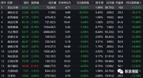 港股医药股虽然并没有从11月21日暴跌,但上周五(11月29日)单日暴跌4.2%,港股医药市值蒸发710亿港元。今日港股再度走低,恒生医药板块跌逾1%