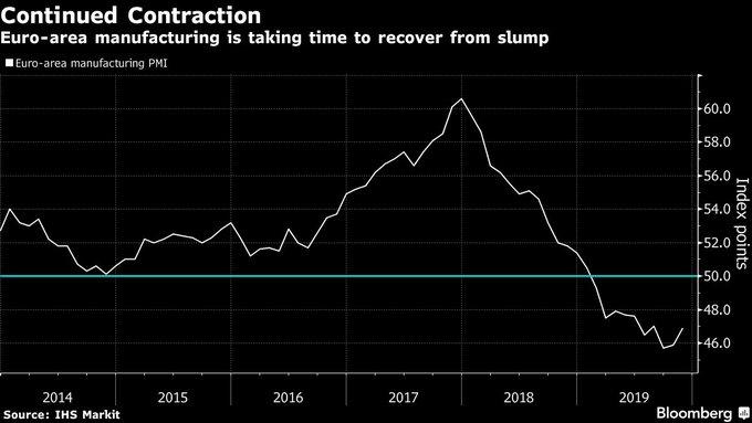 欧元区11月制造业衰退有所缓解,但仍低于枯荣线