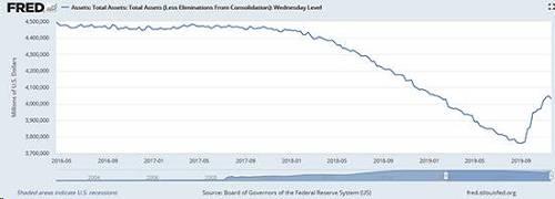 """鲍威尔的理由是采取高压手段使回购市场""""正常化""""。市场将此解读为第四轮量化宽松,即QE4,尽管鲍威尔坚称这并不是量化宽松。美联储的资产负债表在9月中旬触及近3.85万亿美元的底部后,现在上升了7.4%,达到近4.1万亿美元。因此,股市上涨,长期债券下跌。这一举措有助于支持对股票的风险偏好,可能在短期内不利于黄金。但重新印钞很可能会转化为更高的通胀,进一步支撑金价。技术看涨当金价在今年9月初达到1550美元附近的高位时,以大多数主要货币计价的黄金创造了历史高位,这是牛市的一个明显迹象。"""