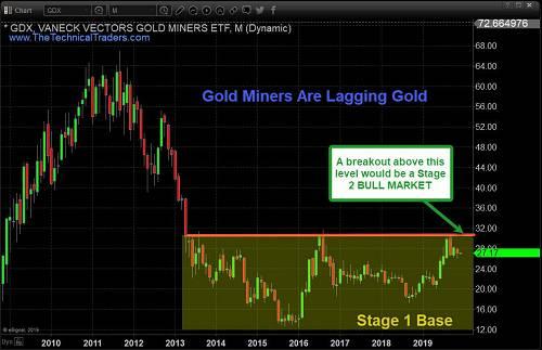 Vermeulen总结道,美国和全球市场最近表现疲软,促使黄金和白银在过去几日温和上涨,但需要看到金价突破近期阻力才能确立新一轮上涨趋势。与此同时,金矿股在酝酿技术破位,投资者需耐心等待。Vermeulen预计,如果全球市场在2019年底至2020年继续萎缩,黄金和金矿股可能会在某种程度上步调一致。
