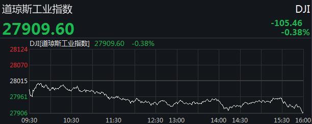 结束三连涨 美股全线收低,道指跌逾百点