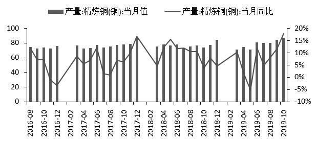 图为国内精炼铜产量情况(单位:万吨、%)