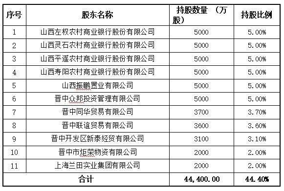 晋中开发区农商银行定增获证监会反馈意见