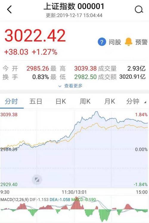 实际上,上证指数3000点一直是A股市场重要的整数关口,这么多年来也屡次突破3000点,比如在2007年、2009至2011年、2014至2016年、2019年等年份。