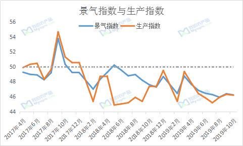 图1 景气指数与生产指数