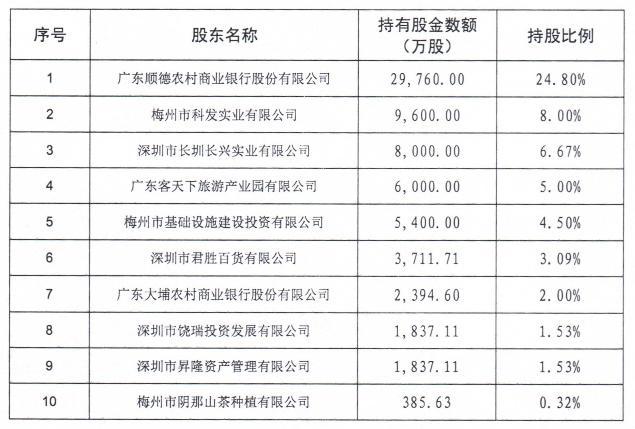 梅州农商银行首次发行同业存单 拟发行额度
