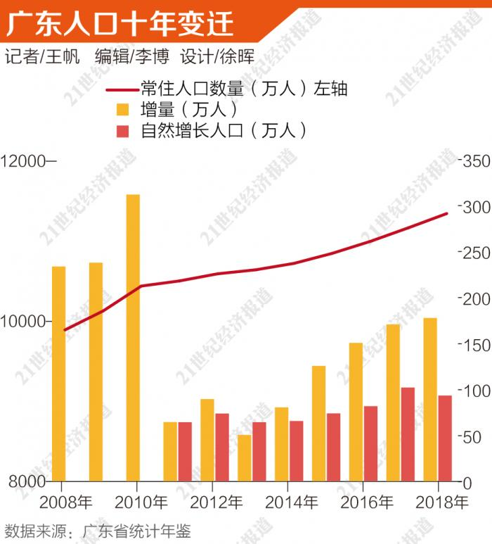 人口变迁_叩问新十年丨20年人口变迁,未来谁领涨房价?长图版