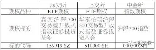 沪深交易所的新期权品种均为ETF期权,但合约标的对应不同的ETF,标的代码不同,价格走势上可能也会有一定的偏差。此外,在进行备兑策略和保护性策略的时候也需注意,需要持有期权合约对应的标的ETF。