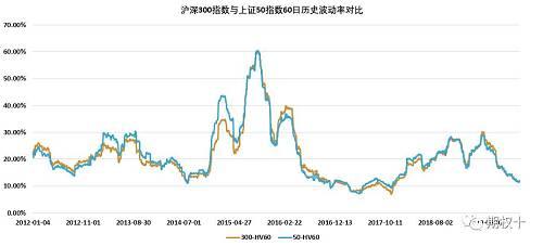 图2.6:上证50指数与沪深300指数60日历史波动率差值