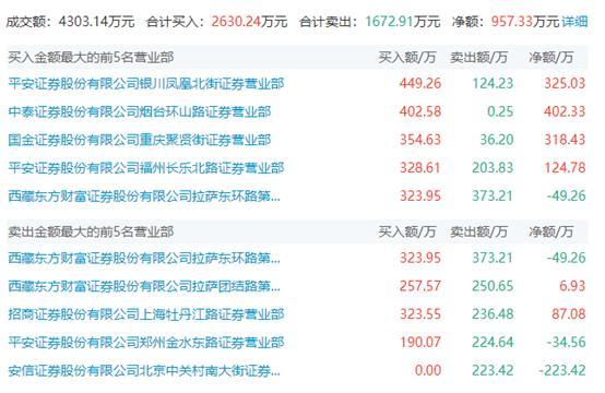 股价巨震18%荣登龙虎榜 长城动漫盘后公告道出真相