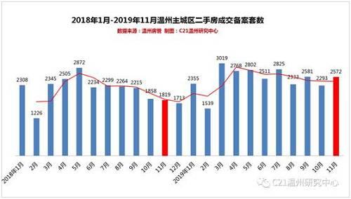 虽然租赁成交数量有所下降,但租金仍有大幅上涨,11月份温州市区平均房屋租赁价格环比上升9.83%,为3327元/月。与去年同期均价3175元月相比,上升4.78%。