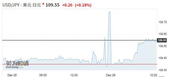 文华财经外盘期货美元持平日元小涨,市场憧憬贸易紧张局势缓和