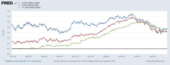 到了8月份,10年期与2年期美国国债收益率曲线也出现自2007年来的首次倒挂,这又加剧了人们对美国经济衰退的担忧。8月初,3个月期和10年期美债收益率倒挂程度已经达到2007年4月来最大。
