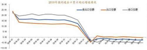 展望2020年,上述因素短期尚没有确定性好转的迹象,在没有任何新刺激政策推出的情形下,即使贸易争端局势维持现状,全球工业生产端面临的下行压力依然巨大,中国主要贸易伙伴国内制造业需求仍然持续低迷将显著拖累中国出口。另外,中国方面,受到全球其他国家经济增长放缓和国内增长动能偏弱的拖累,预计明年经济增长仍然较今年出现小幅放缓,进口需求难有改善。总体来看,全球需求持续低迷将继续拖累进出口。