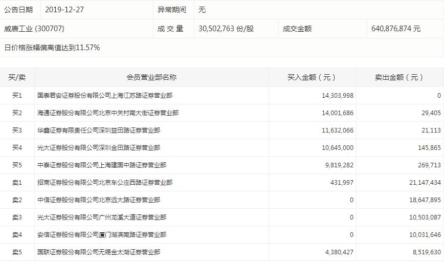 星期六再度涨停。该股盘后数据显示,华泰证券天津东丽开发区二纬路证券营业部位居买一席位,买入金额超过4000万元;国元证券上海虹桥路证券营业部买入3162万元。卖一席位,国泰君安证券上海江苏路证券营业部卖出5572万元。