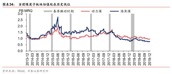 钢铁:建筑用钢短期价格下行,预计19Q4-20Q1盈利企稳