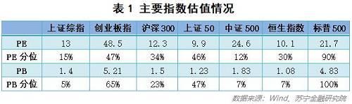 但需要注意的是,横向比较A股历史上的估值走势,当前估值的结构分化明显,上证综指、中证500处于相对低位(估值分位数较低),而大盘蓝筹等核心资产(上证50)、科技股(创业板指)的估值相对较高。