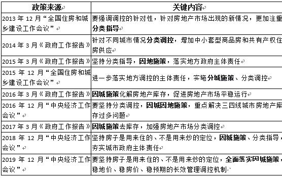 """刘水:新时代房地产经济学之""""因城施策"""""""