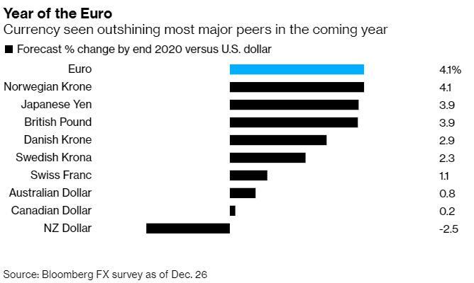 香港日发国际期货交易中心大胆的预言:2020年欧元料问鼎全球主要货币?