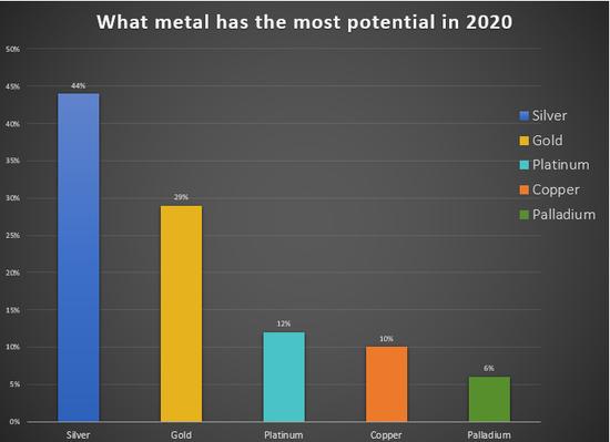 """一位Kitco讀者說:""""在所有金屬中,白銀是最受歡迎的金屬。只需看看圖表。白銀現在正處於底部,而且只有一個方向——向上!鈀金正處於拋物線式的高點,對於現在購買鈀金的人們來說,後果將很嚴重。"""""""