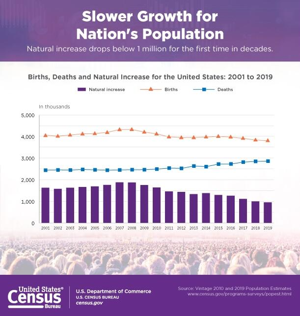 原油期货开户网美国人口增长率创百年新低!之前纪录还要追溯到一战……
