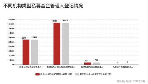 中基协官网信息显示,截至2019年11月底,已备案的私募股权、创业投资基金管理人共计14880家,较上月增加71家; 私募股权投资基金28466只,基金规模8.57万亿元,较上月增加385.99亿元,环比增长 0.45%。